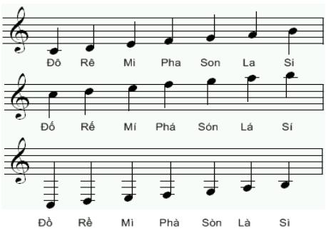 Bảng kí hiệu các nốt nhạc giúp tạo nên những bài nhạc hay